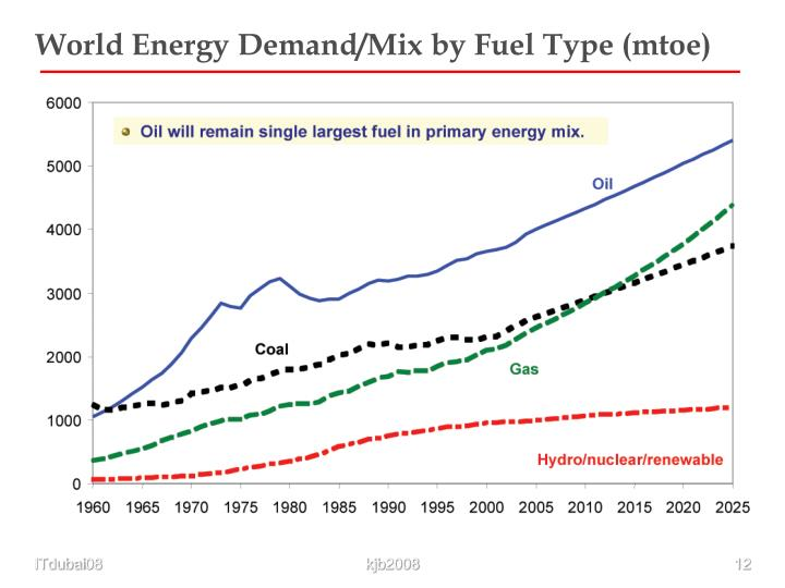 World Energy Demand/Mix by Fuel Type (mtoe)