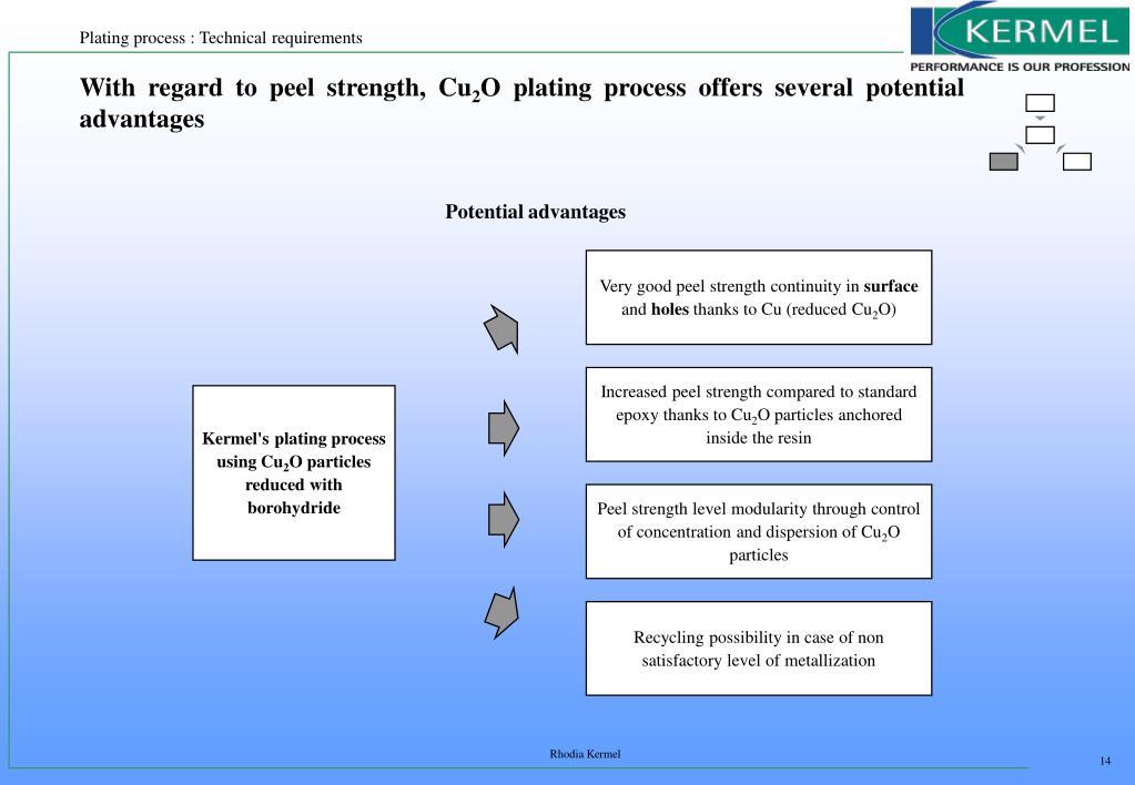 PPT - Cu 2 O deposition Process PowerPoint Presentation - ID