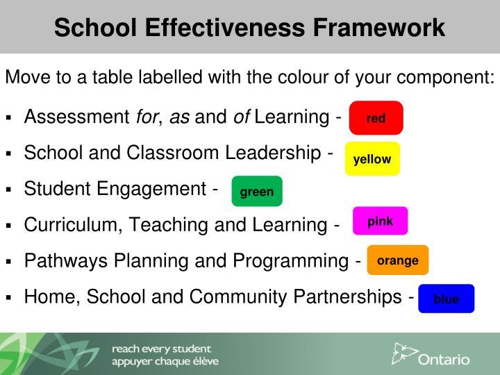 School Effectiveness Framework