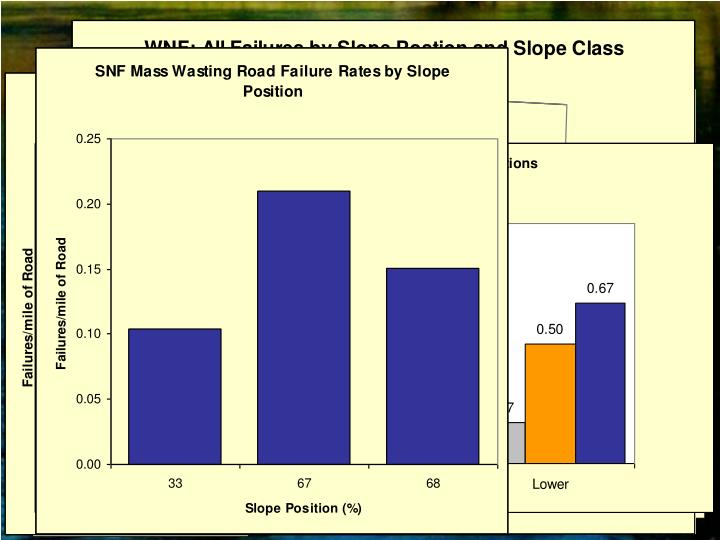Slope Position vs Failure Rate