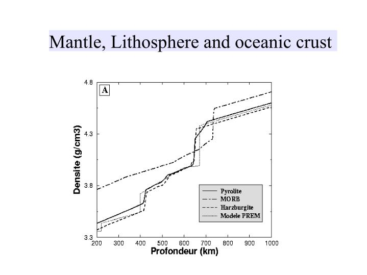 Mantle, Lithosphere and oceanic crust