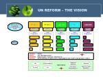 un reform the vision