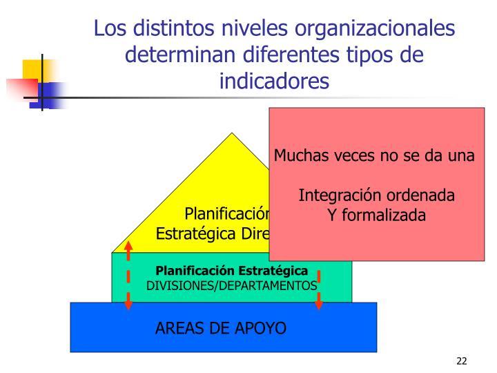 Los distintos niveles organizacionales determinan diferentes tipos de indicadores