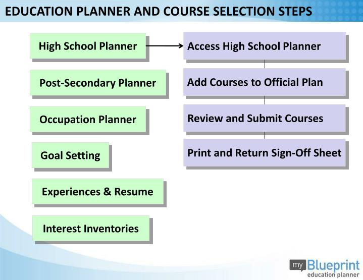 EDUCATION PLANNER AND COURSE SELECTION STEPS