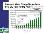 customer water charge depends on how oid pays for the plan
