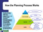 how the planning process works