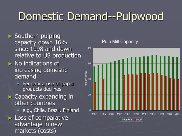 Domestic Demand--Pulpwood