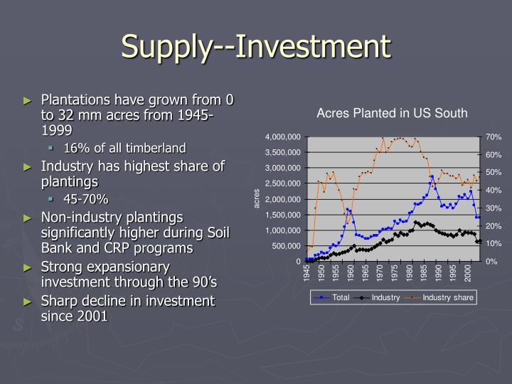 Supply--Investment