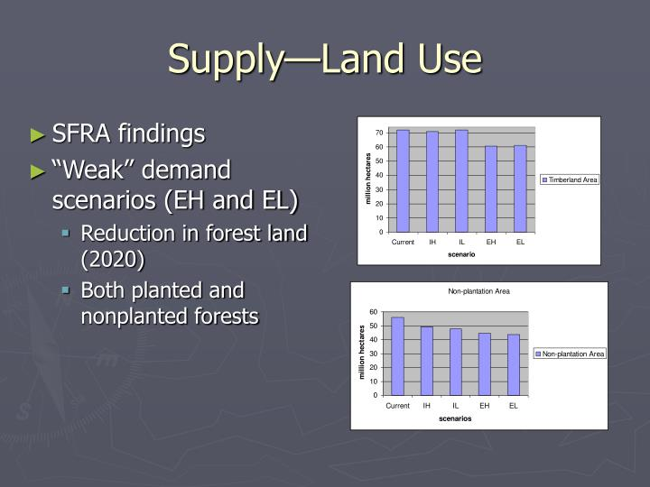 Supply—Land Use