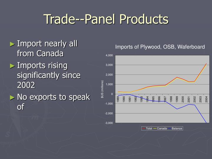 Trade--Panel Products