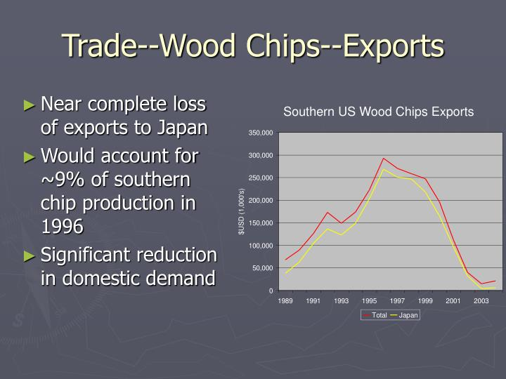Trade--Wood Chips--Exports