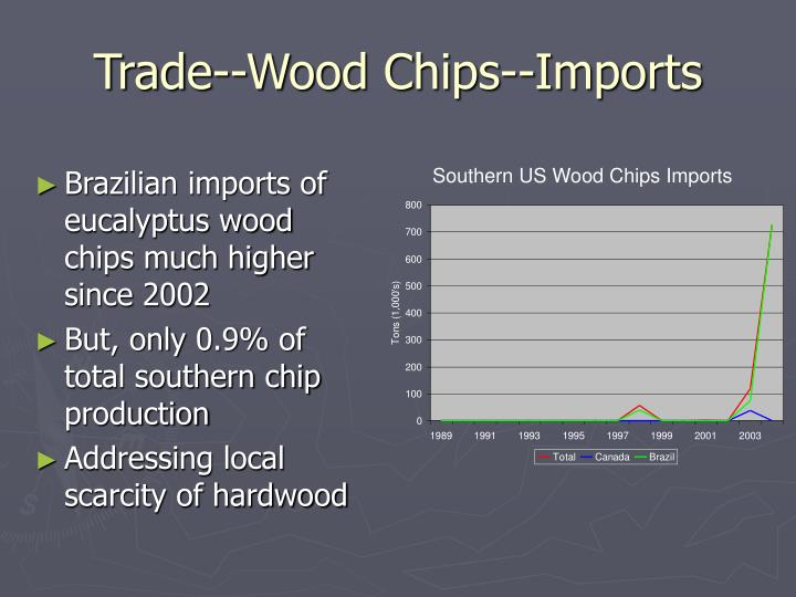 Trade--Wood Chips--Imports