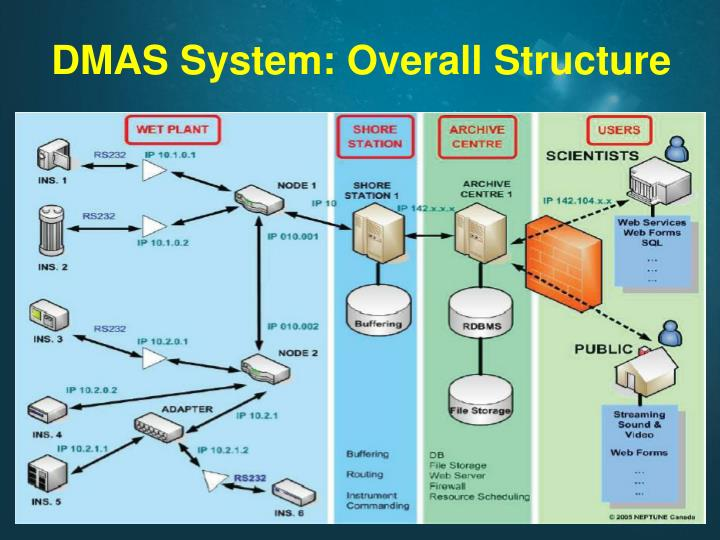 DMAS System: Overall Structure