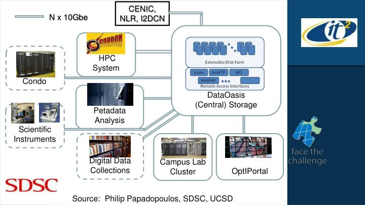 """Blueprint for the Digital University""--Report of the UCSD Research Cyberinfrastructure Design Team"