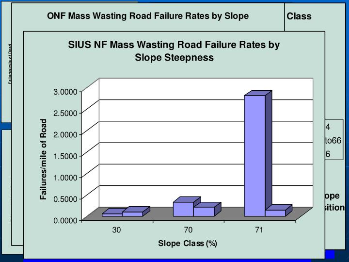 Failure Rate vs Slope Class