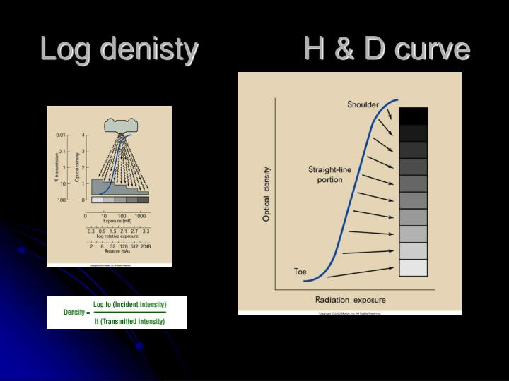 Log denisty            H & D curve