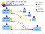 dining philosophers as corba components