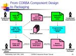 from corba component design to packaging