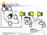 property files