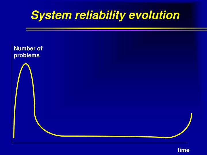 System reliability evolution