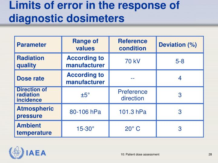Limits of error in the response of diagnostic dosimeters