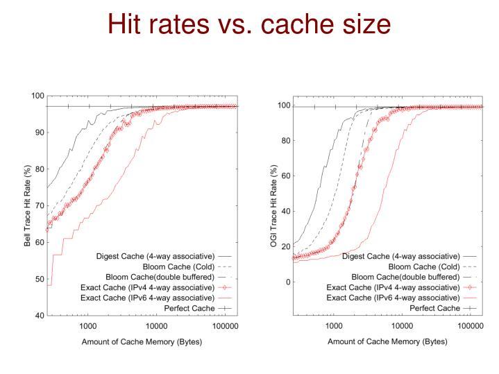 Hit rates vs. cache size