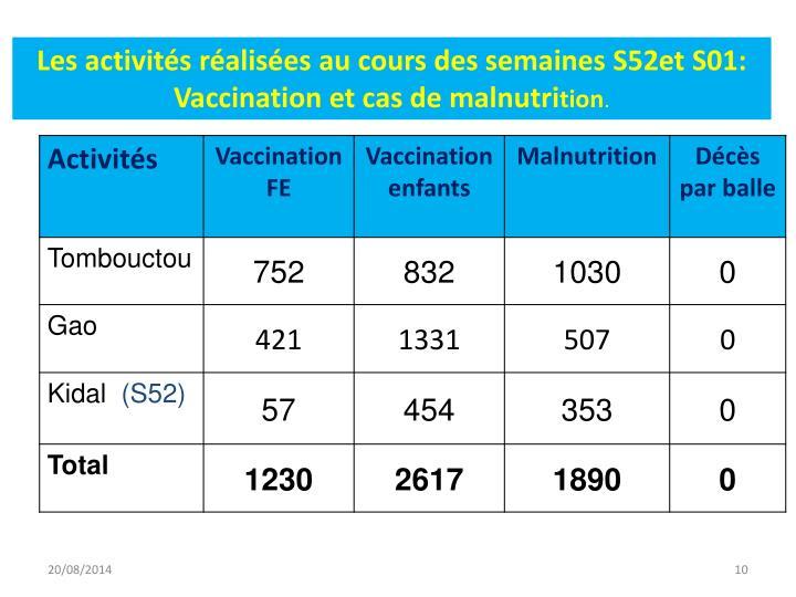 Les activités réalisées au cours des semaines S52et S01: Vaccination et cas de malnutri