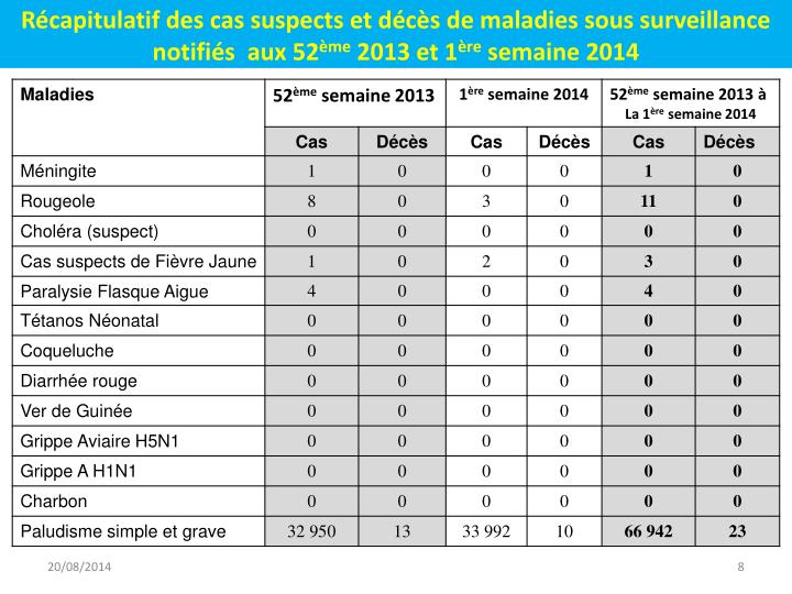 Récapitulatif des cas suspects et décès de maladies sous surveillance  notifiés  aux 52