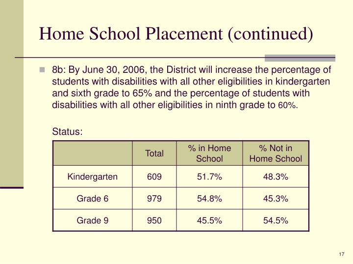 Home School Placement (continued)