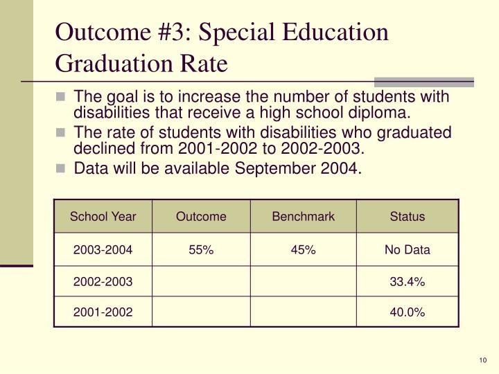 Outcome #3: Special Education Graduation Rate
