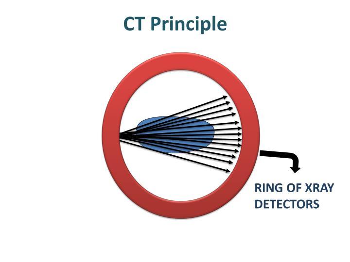 CT Principle