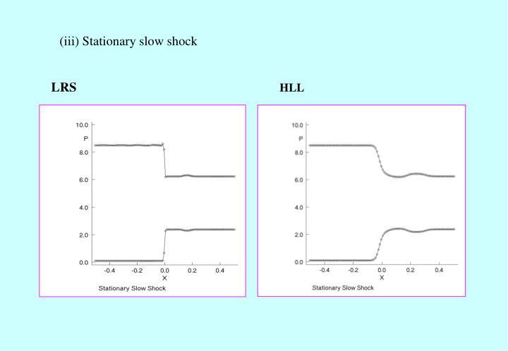 (iii) Stationary slow shock