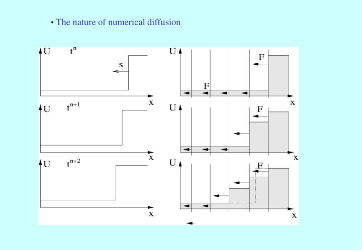 The nature of numerical diffusion