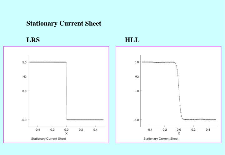Stationary Current Sheet