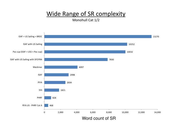 Wide Range of SR complexity