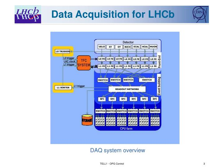Data acquisition for lhcb
