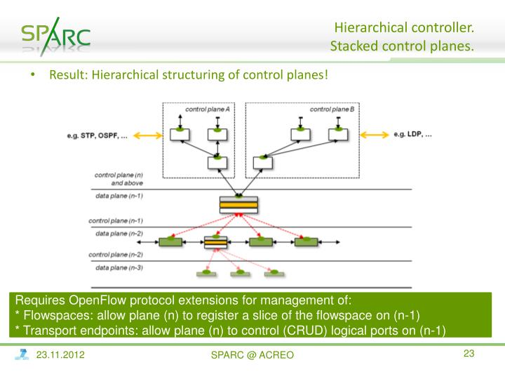 Hierarchical controller.