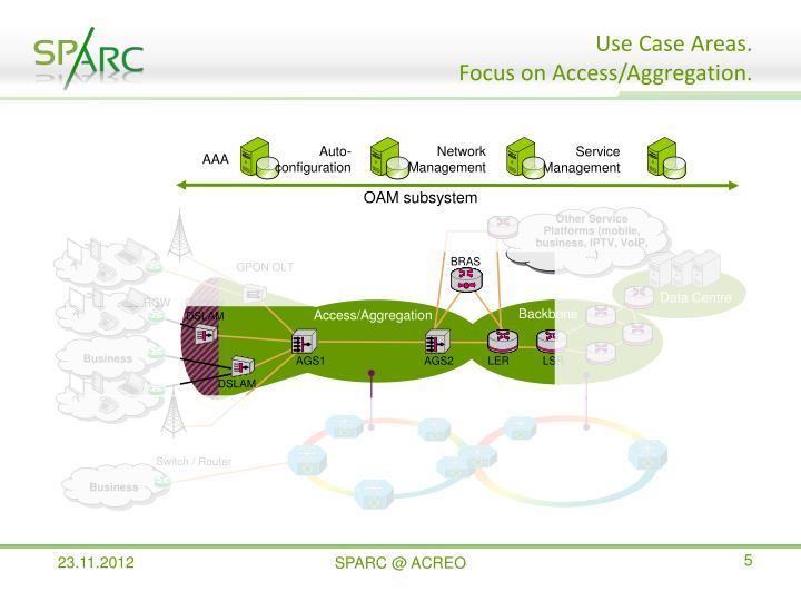 Use Case Areas.