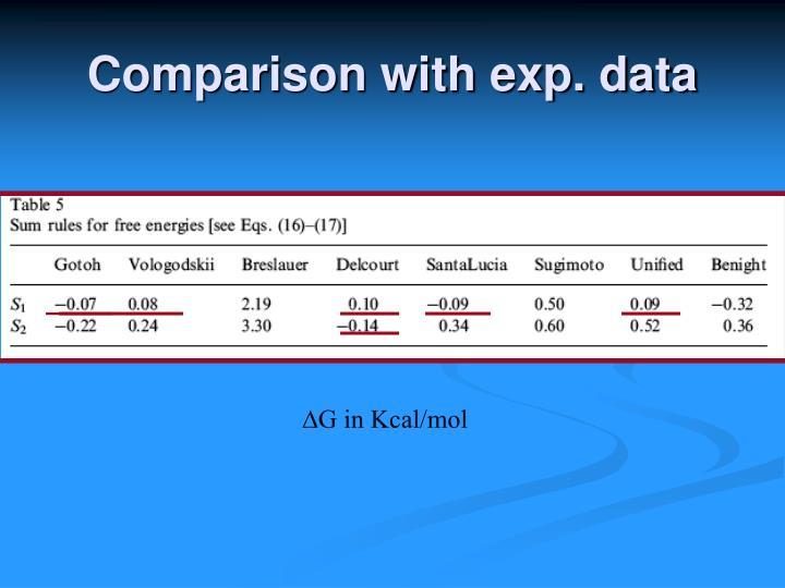 Comparison with exp. data