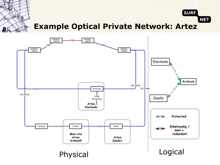 Example Optical Private Network: Artez