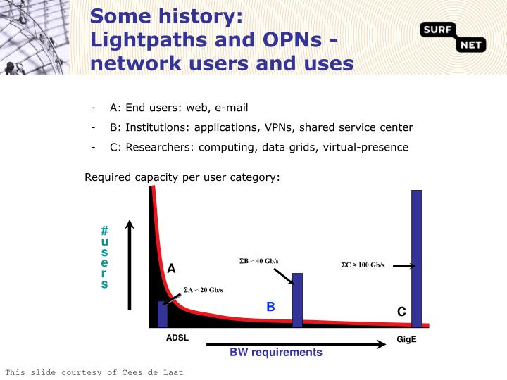 Some history lightpaths and opns network users and uses