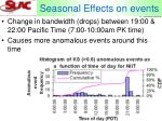 seasonal effects on events