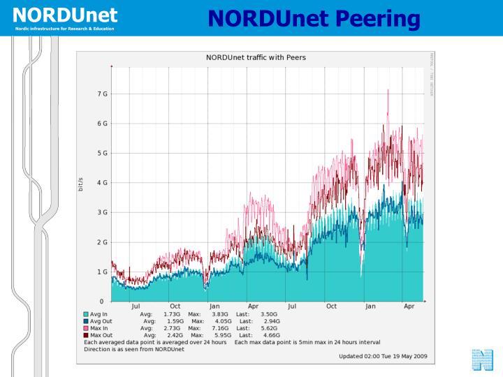 NORDUnet Peering