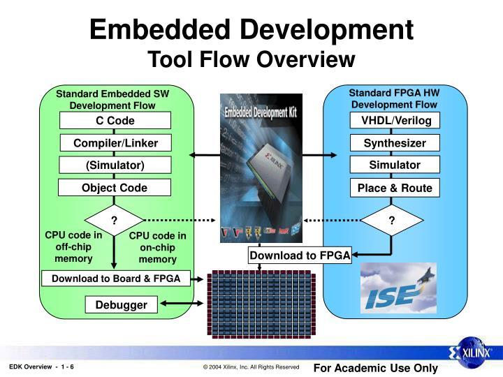 Standard FPGA HW