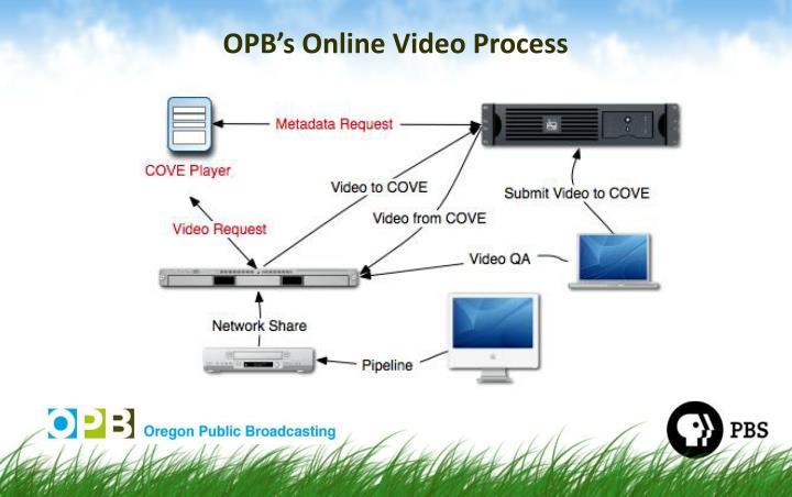OPB's Online Video Process