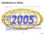hypotheses on values