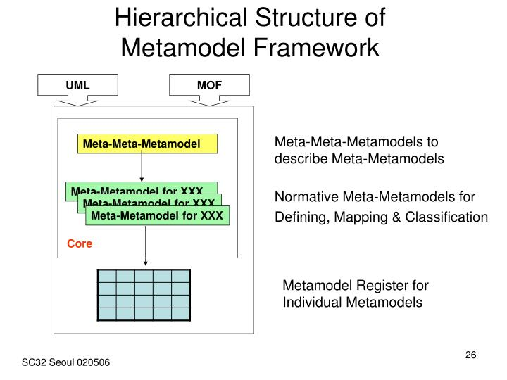 Hierarchical Structure of           Metamodel Framework