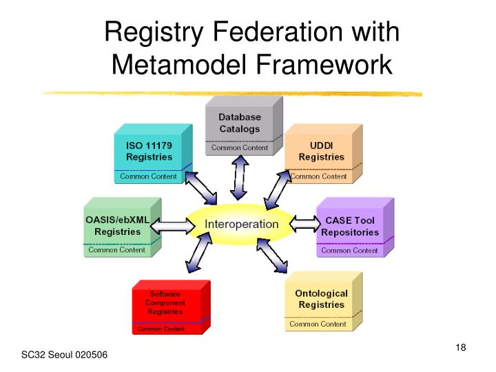 Registry Federation with Metamodel Framework