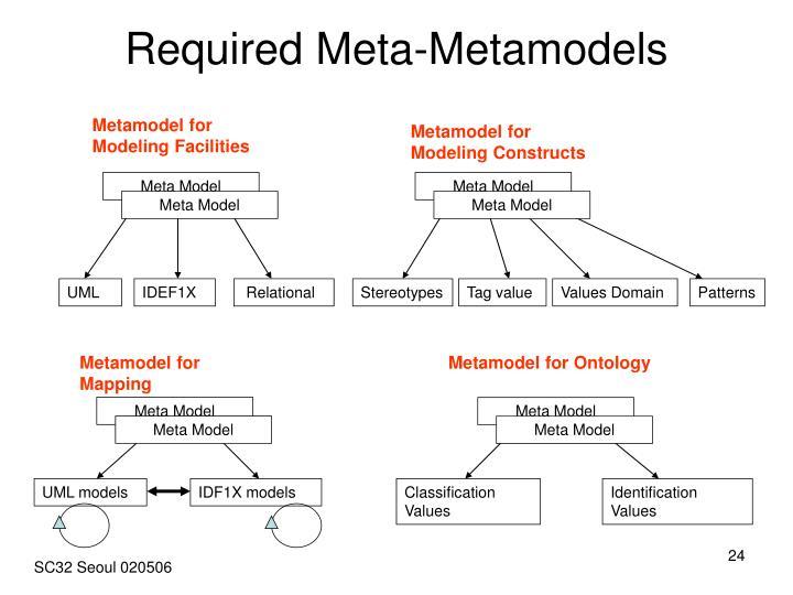 Required Meta-Metamodels