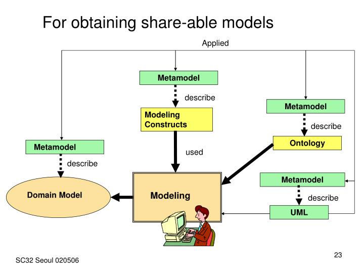 For obtaining share-able models